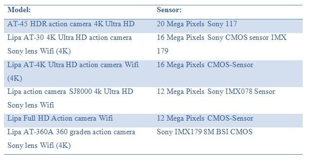 verschil tussen actioncams